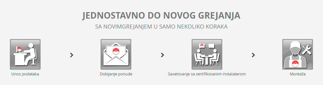 Do novoggrejanja u 4 koraka